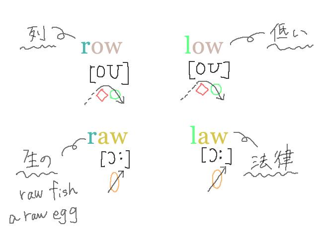 rowlowrawlaw